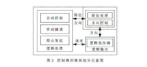 步进电机在具有一定转换方向的驱动脉冲下运行,据此将电机控制器划分为方向控制和逻辑输出两个部分。限位信号用于复位和限定运行方向,因此在方向控制部分同时处理限位;在逻辑输出部分,按照控制需求再次划分为复位、自动和手动三个逻辑处理模块,在逻辑输出的实现方式上,复位、自动和手动通过一定的优先级逻辑,通过发送电机占用请求复用逻辑输出模块。图3为控制器模块划分示意图。  (1)爬山复位 爬山复位模块用于复位调焦镜头到爬山搜索的起始位置。电机控制器在捕获到指令单元的复位信号后,按预定的运行方向产生驱动逻辑,直至控制器收