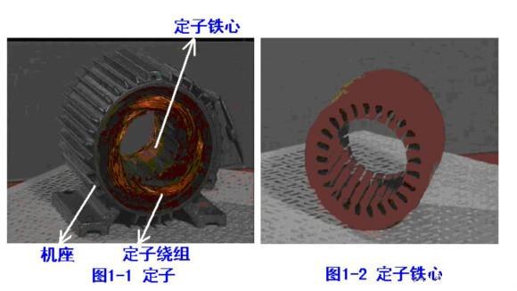定子绕组的是电动机的电路部分