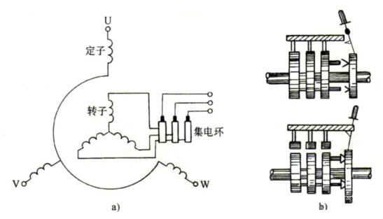 一、定子(静止部分) 1.定子铁心: 定子铁心的作用是作为电机磁路的一部分,并在其上放置定子绕组。  2.定子绕组:定子绕组的是电动机的电路部分,通入三相交流电,产生旋转磁场。 主要绝缘项目有以下三种: (1)对地绝缘 (2)相间绝缘 (3)匝间绝缘  接线盒(接法 定子三相绕组的接线方式 (1)星形接法(Y接) (2)三角形接法(接) 3.