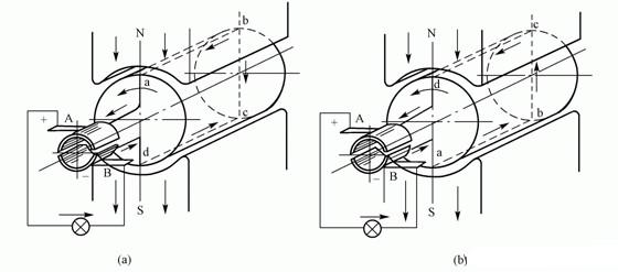 图2 直流发电机工作原理示意图-直流电机的基本原理图片