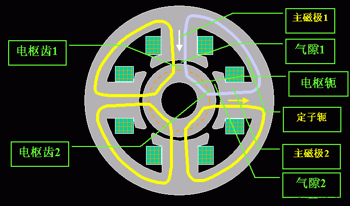 一、直流电机的磁通路径 磁路从主磁极1出发经气隙1-电枢齿1-电枢轭-电枢齿2-气隙2-主磁极2-定子轭--主磁极1。  二、空载磁通密度波形  空载时电枢电流为0,气隙磁场是由励磁电流单独决定。 磁极面下气隙较小且均匀,磁密较强且均匀。 极面外,气隙迅速增大,磁密也迅速减弱,几何中性线处磁密为0。 空载气隙磁密沿电枢外圆的分布用函数B0(x)表示;分析可知它是平顶波。