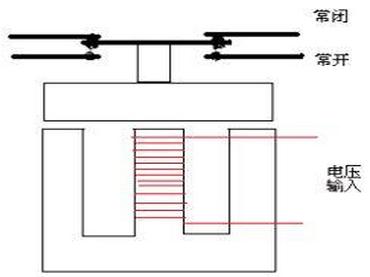 交流接触器结构与工作原理
