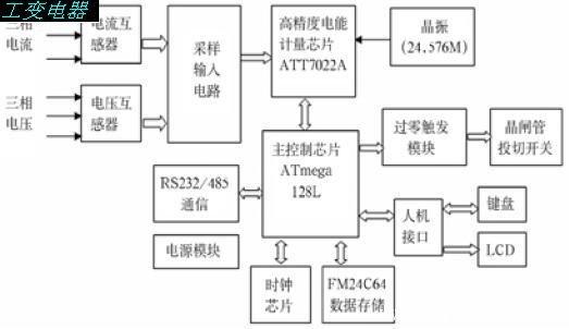 电网的电压,电流分别通过电压,电流互感器,采用差分方式输入给att7022