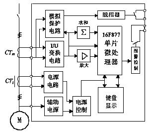 微处理器;保护器 1 异步电机智能综合保护器结构设计    根据对电动机