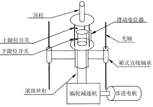 主要组成部分有:步进电机,蜗轮减速器,滚珠丝杠副,顶柱,滑动电位器