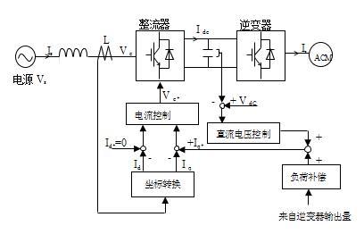 一种大容量igbt整流器控制技术