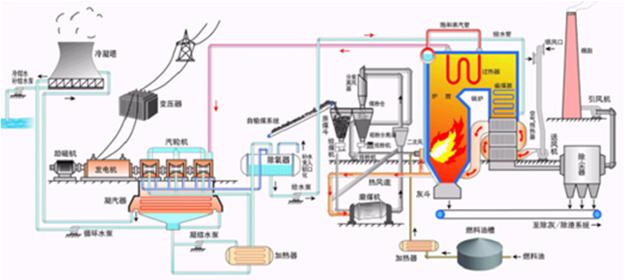 火电厂工艺流程图