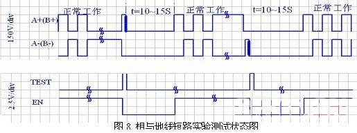 1.引言 步进电机是一种控制用的特种电机,它的旋转是以固定的角度(称为步距角)一步一步运行的,其特点是没有积累误差,已广泛应用于激光制造、医疗仪器、包装印刷、数控改造、工业自动化等各种开环控制领域[1-2].步进电机驱动器是专门用于驱动步进电机的电子设备,它把控制系统发出的脉冲信号转化为步进电机的角位移,或者说控制系统每发一个脉冲信号,通过驱动器就使步进电机旋转一步距角.