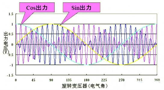 多摩川的增量式编码器输出