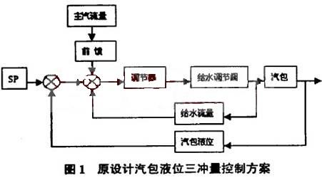 热电厂dcs控制系统的应用与改进