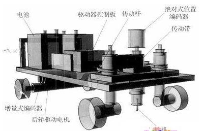基于stm32f107的搬运机器人的电机和舵机控制器硬件