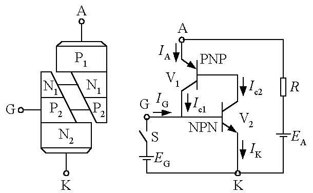 鉴别可控硅三个极的方法很简单,根据P-N结的原理,只要用万用表测量一下三个极之间的电阻值就可以,但也要注意万用表的使用方法! 阳极与阴极之间的正向和反向电阻在几百千欧以上,阳极和控制极之间的正向和反向电阻在几百千欧以上(它们之间有两个P-N结,而且方向相反,因此阳极和控制极正反向都不通)。 控制极与阴极之间是一个P-N结,因此它的正向电阻大约在几欧-几百欧的范围,反向电阻比正向电阻要大。可是控制极二极管特性是不太理想的,反向不是完全呈阻断状态的,可以有比较大的电流通过,因此,有时测得控制极反向电阻比较小,