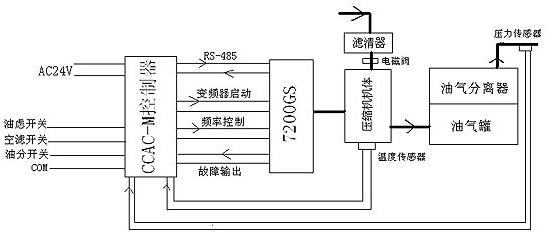 螺杆式空压机控制原理