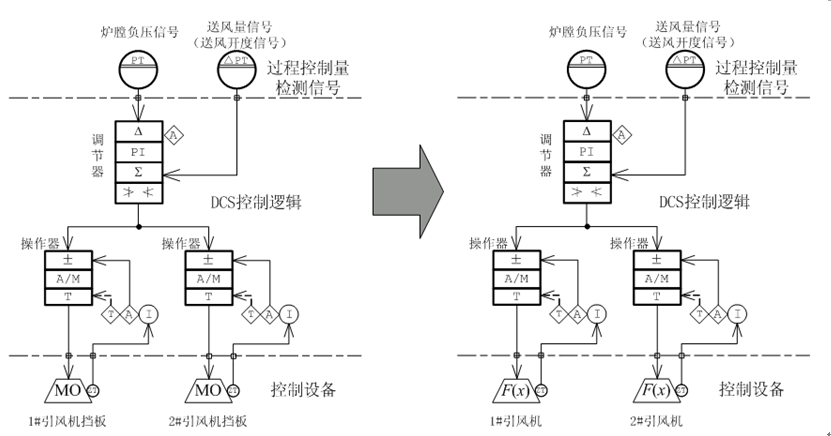 高压变频器在热电机组引风机上的应用